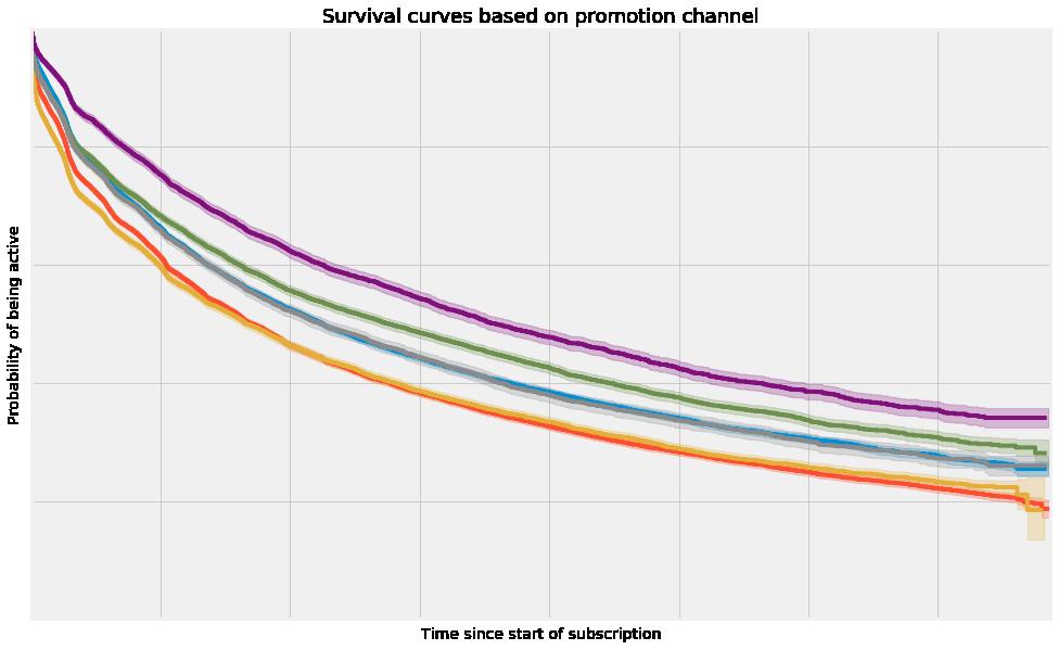 SA_blog_channel_surv_curve