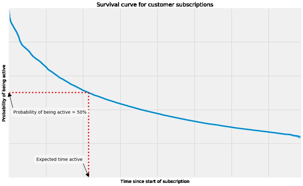 SA_blog_surv_curve